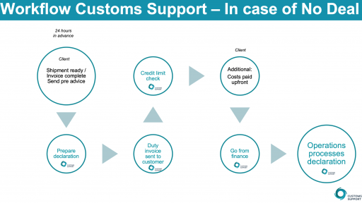 Customs Workflow Customs Support - In case of No Deal